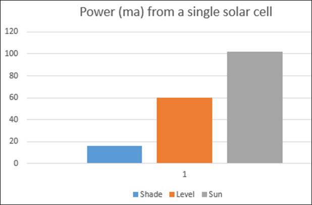 solar cell test